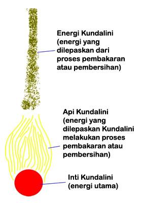inti-api-energi-kundalini